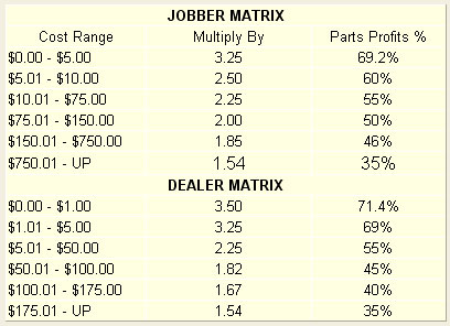 auto repair parts pricing matrix